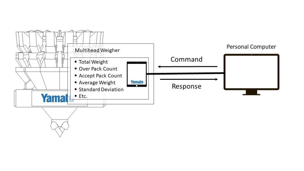 Akwizycja danych, Naważarki, Naważarki wielogłowicowe, Wagi kombinacyjne, Automatyczny układ dozowania, Wagi automatyczne, System podawania,