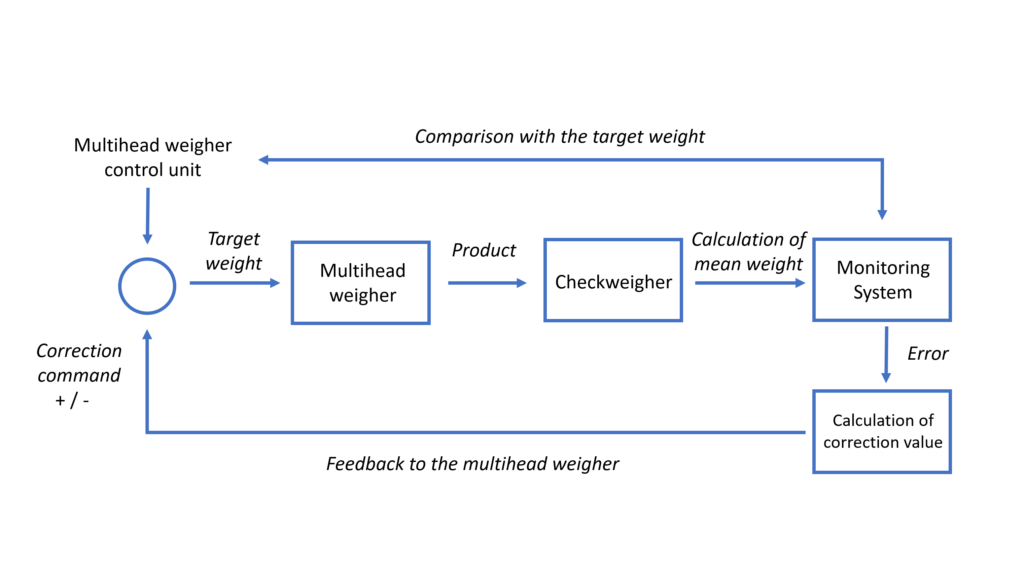 Feedback_control_Yamato Scale Checkweigher Multihead weigher